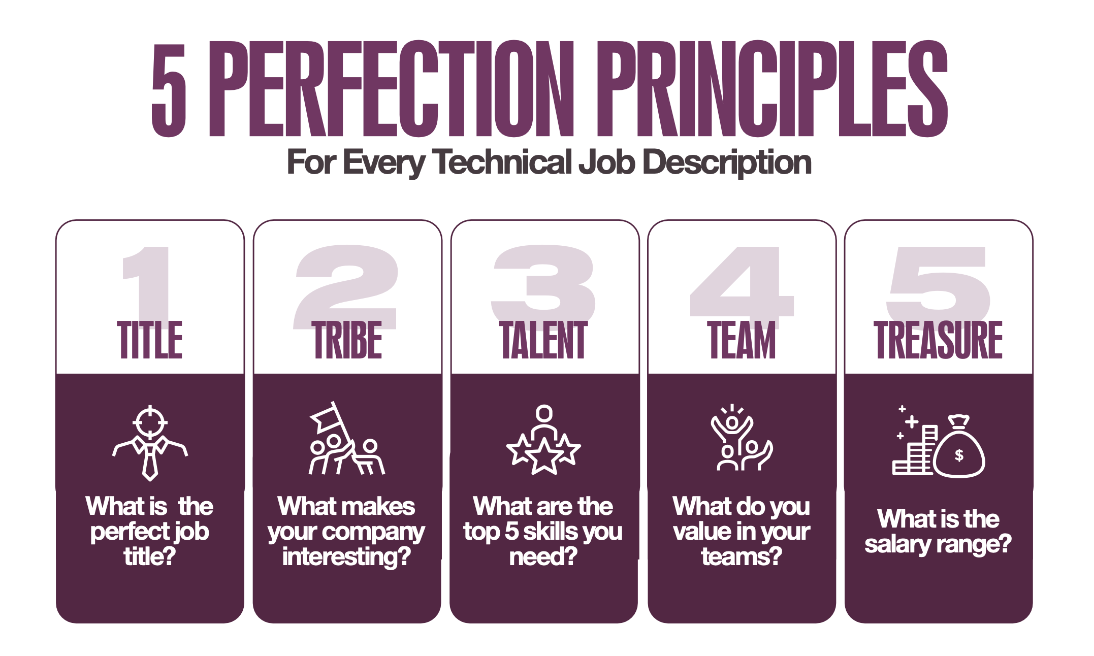 The 5 Perfect Principles To Write a Job Description